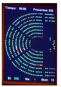Panel de votación del congreso de los diputados