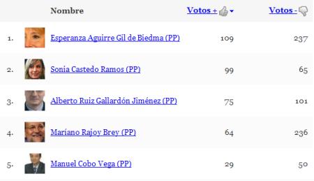 Ranking PP Diciembre