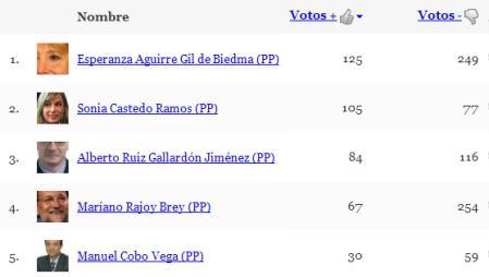 PP ranking de enero