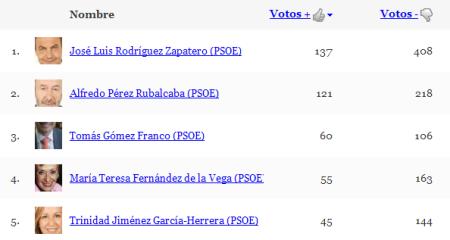 PSOE-ranking de febrero