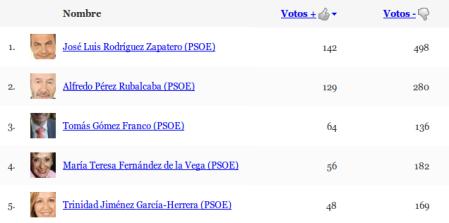 PSOE - ranking de marzo