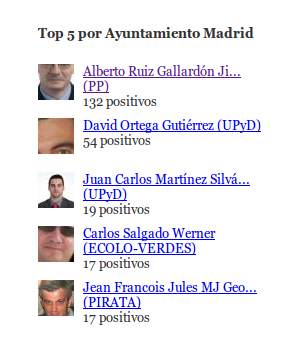 top5Madrid